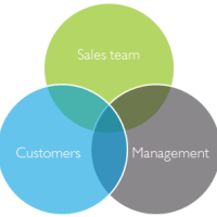 Is your CRM 'shelf ware'?